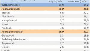 Liczba zarejestrowanych bezrobotnych oraz stopa bezrobocia - woj. OPOLSKIE - styczeń 2012 r.