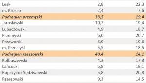 Liczba zarejestrowanych bezrobotnych oraz stopa bezrobocia - woj. PODKARPACKIE - styczeń 2012 r.