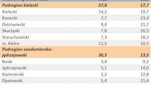 Liczba zarejestrowanych bezrobotnych oraz stopa bezrobocia - woj. ŚWIĘTOKRZYSKIE - styczeń 2012 r.