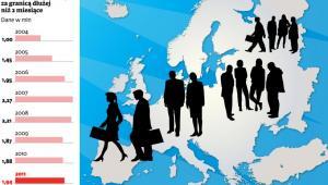 Emigranci przebywający za granicą dłużej niż 2 miesiące, fot. Shutterstock