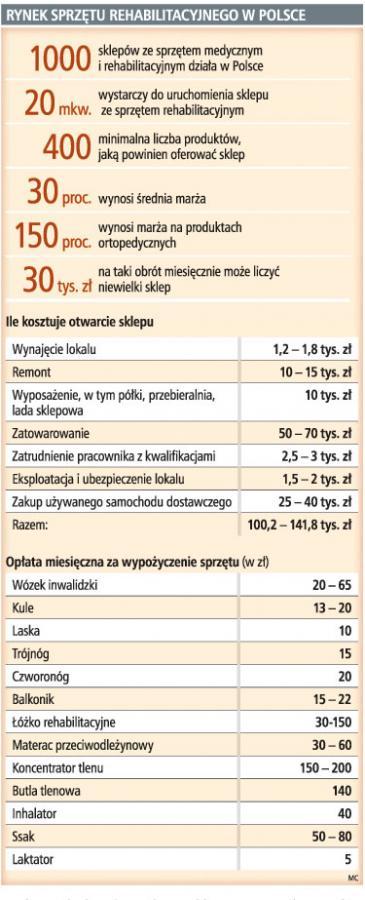 Rynek sprzętu rehabilitacyjnego w Polsce
