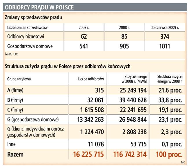 Odbiorcy prądu w Polsce