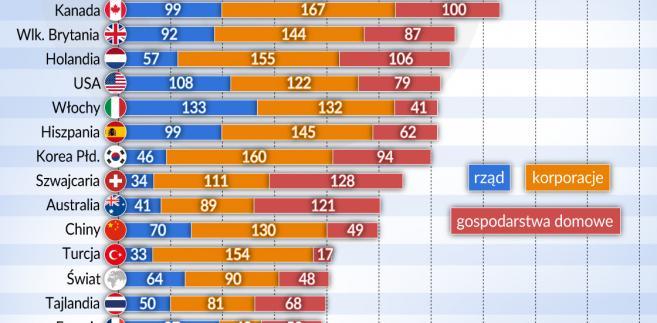 Zadłużenie - gospodarki 2017 (graf. Obserwator Finansowy)
