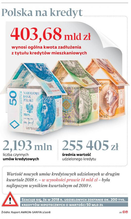 Polska na kredyt