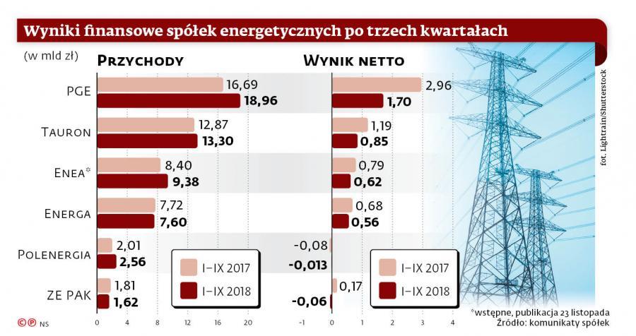 Wyniki finansowe spółek energetycznych po trzech kwartałach