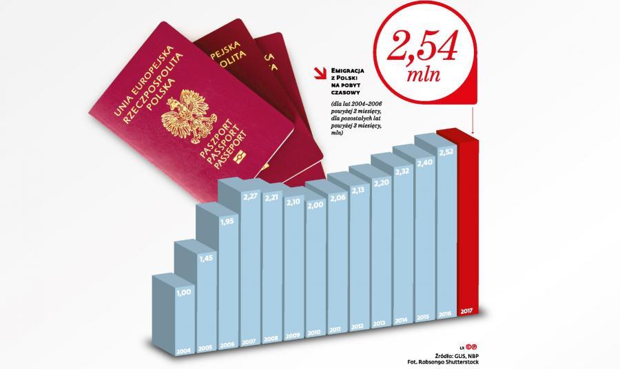 Emigracja z Polski na pobyt czasowy
