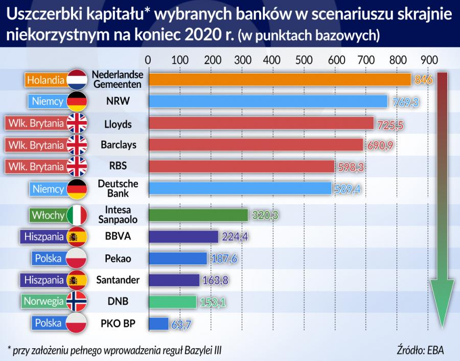 Stress testy - uszczerbki kapitału wybranych banków - scenariusz skrajnie niekorzystny koniec-2020 (graf. Obserwator Finanswoy)