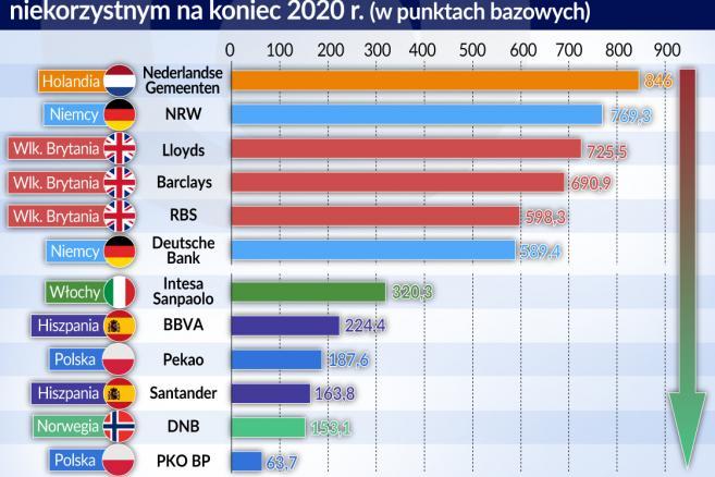 308832ee4a Najbardziej odporny z 48 badanych instytucji finansowych w Europie okazał  się PKO BP.