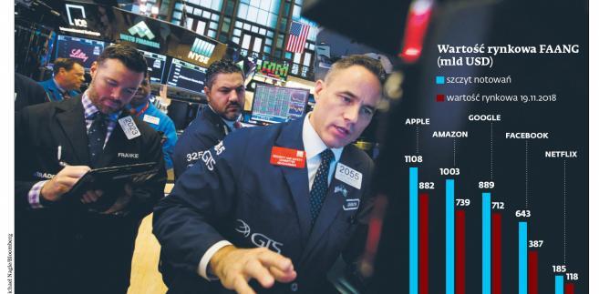 Wartość rynkowa FAANG