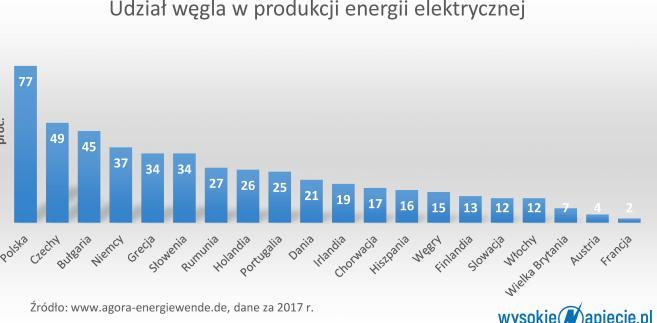 Udział węgla w miksie energetycznym UE