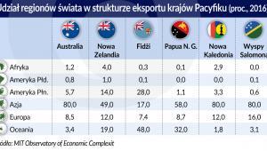 Kraje Pacyfiku - udział regionów świata w strukturze eksportu 2016 r. (graf. Obserwator Finansowy)