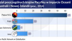 Kraje Pacyfiku - udział w imporcie Oceanii  Austracii i Nowej Zelandii 2014 r. (graf. Obserwator Finansowy)