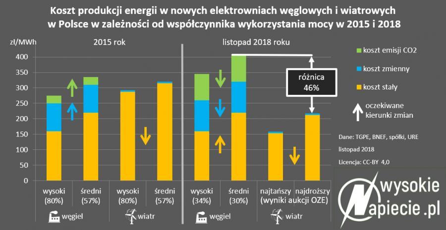 Porównanie kosztu produkcji energii