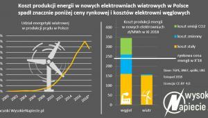 Koszt produkcji energii