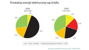 Produkcja energii elektrycznej według źródła, grafika - Forum Energii