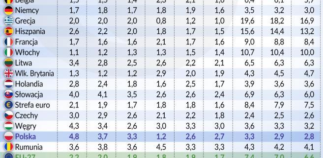PrognozaKE_POP (graf. Obserwator Finansowy)