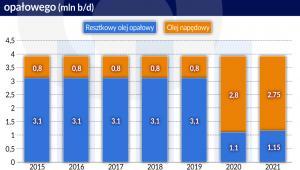 Olej napedowy, olej opalowy wielkosść i konsumpcji 2015-202 (graf. Obserwator Finansowy)