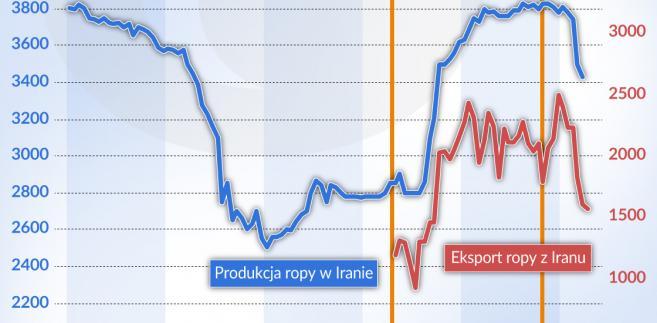 Ropa naftowa eksport i produkcja Iran 2010-2018 (graf. Obserwator Finansowy)