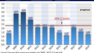 Ropa naftowa nadwyżka zdolności produkcyjnych OPEC (graf. Obserwator Finansowy)