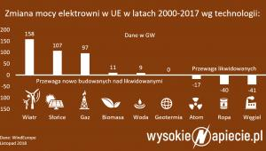 Zmiana mocy elektrowni w UE