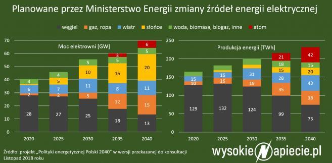 Planowane zmiany źródeł energii