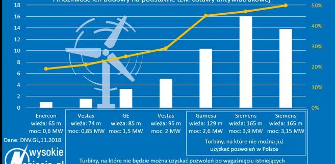 Produktywność turbin wiatrowych