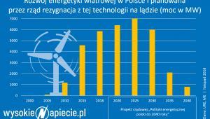 Rozwój energetyki wiatrowej w Polsce