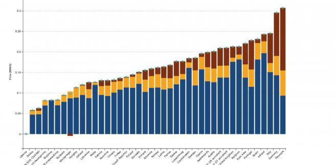 Ceny energii w UE.jpg