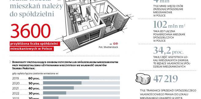 Jedna trzecia mieszkań należy do społdzielni (p)