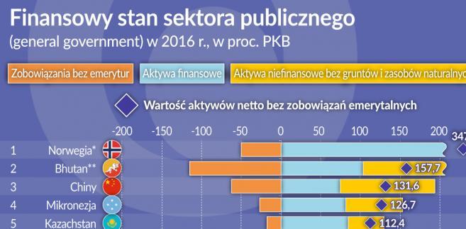 Sektor publiczny - stan finansowy 2016 r. (graf. Obserwator Finansowy)