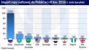 Ropa import do Polski w 2018 (graf. Obserwator  Finansowy)