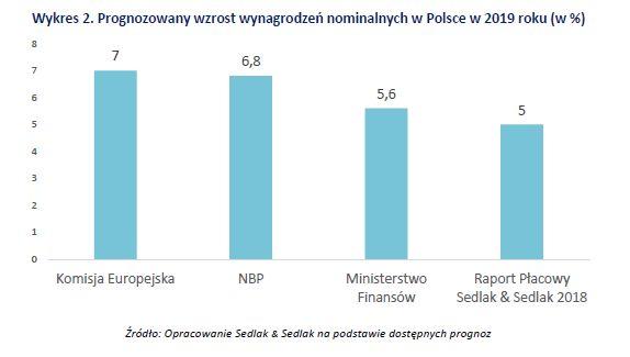Prognoza wzrostu wynagrodzeń nominalnych w Polsce w 2019 r.