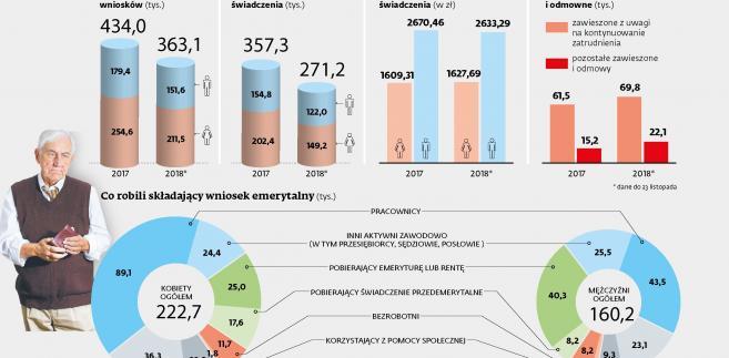 Świadczenia po obniżeniu wieku emerytalnego w 2017 i 2018 roku