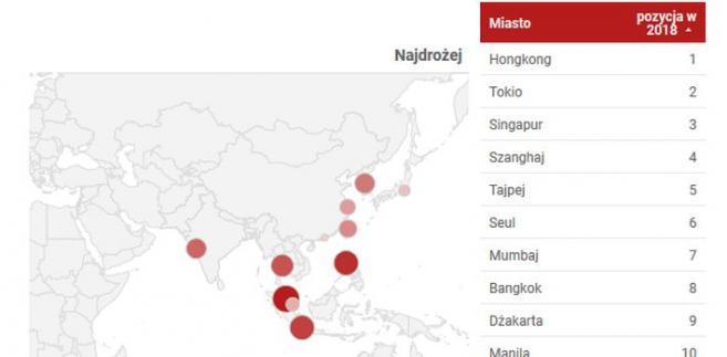 Najdroższe miasta w Azji