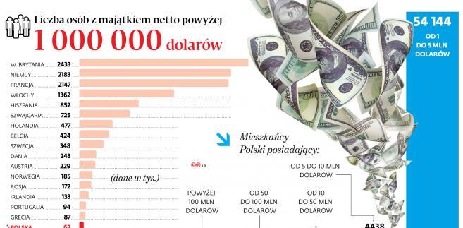 Liczba osób z majątkiem netto powyżej 1 000 000 dolarów