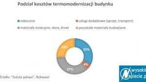 Podział kosztów termomodernizacji budynku