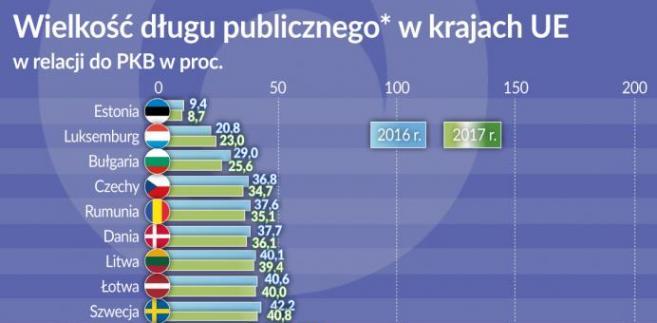 Dług publiczny, kraje UE (graf. Obserwator Finansowy)