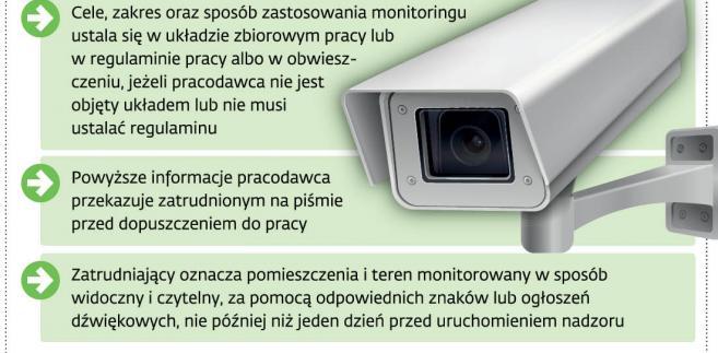 Obowiązki związane z wprowadzeniem monitoringu