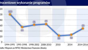Ukraina - MFW - procentowe wykonanie programów 1994-2016 (graf. Obserwator Finansowy)