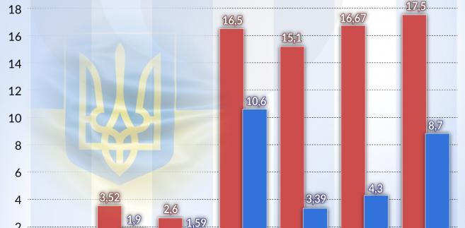 Ukraina - MFW - programy współpracy 1994-2016 (graf. Obserwator Finansowy)
