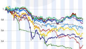 Rynki wschodzące - wybrane waluty zachowanie 2013-2018 (graf. Obserwator Finansowy)