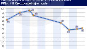 Polska II-RO - opoźnienie rozwojowe w stosunku do USA  1920-2020 (graf. Obserwator Finansowy)