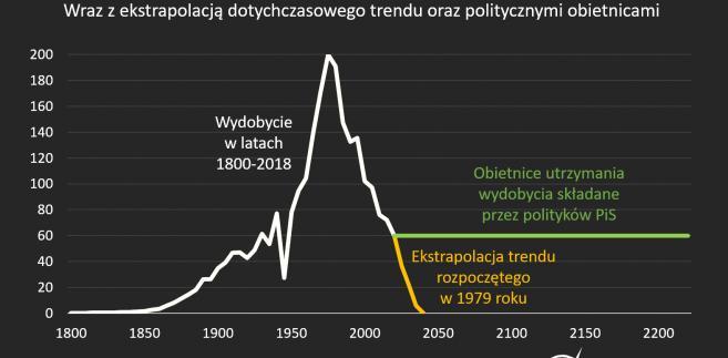 Historia wydobycia węgla kamiennego w Polsce