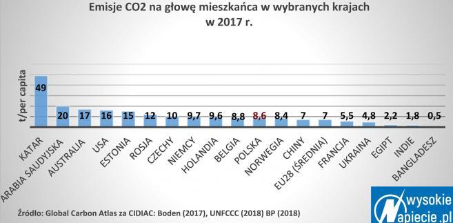 Emisje CO2 na głowę mieszkańca w wybranych krajach w 2017 roku