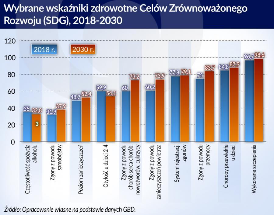 Zdrowie wybrane wskaźniki - Cele Zrownoważonego Rozwoju 2018-2030 (graf. Obserwator Finansowy)