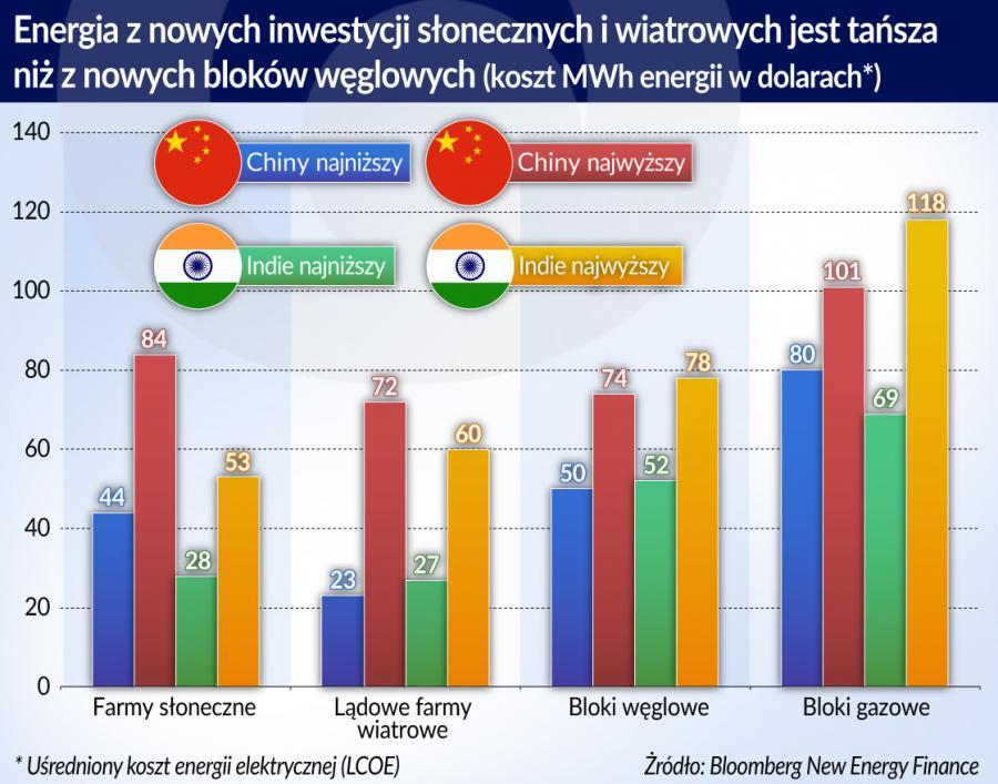 Energia z nowych inwestycji OZE (graf. Obserwator Finansowy)
