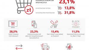 """Badanie """"Polaków portfel własny – świąteczne przygotowania"""""""
