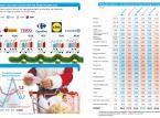 Porównaliśmy ceny żywności w popularnych sieciach. Gdzie zrobimy najtańsze zakupy?
