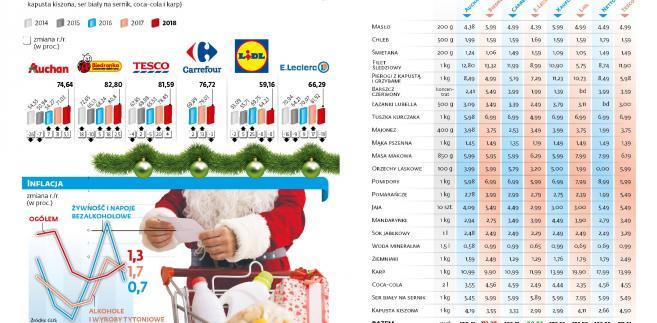 Wigilijny koszyk - ceny produktów