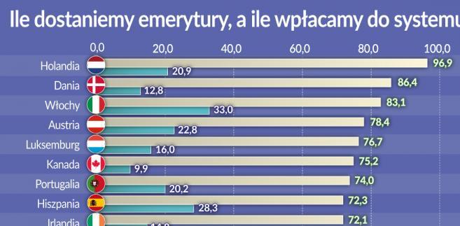 Wysokość emerytury a składki emerytalne (graf. Obserwator Finansowy)